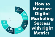 How to Measure Digital Marketing Success with right Metrics